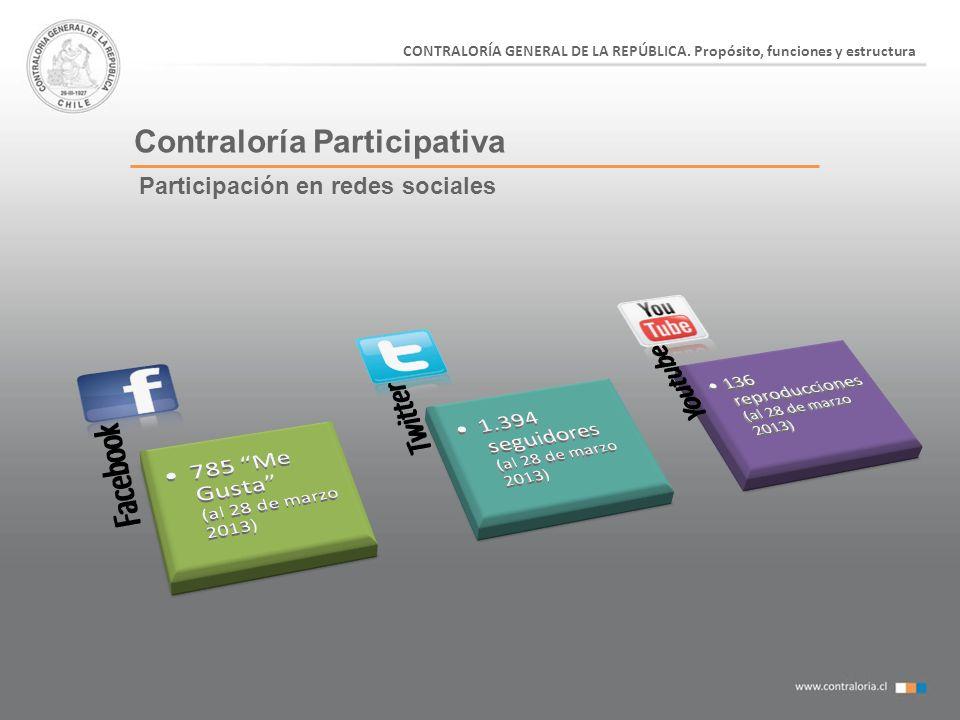 Contraloría Participativa CONTRALORÍA GENERAL DE LA REPÚBLICA. Propósito, funciones y estructura Participación en redes sociales