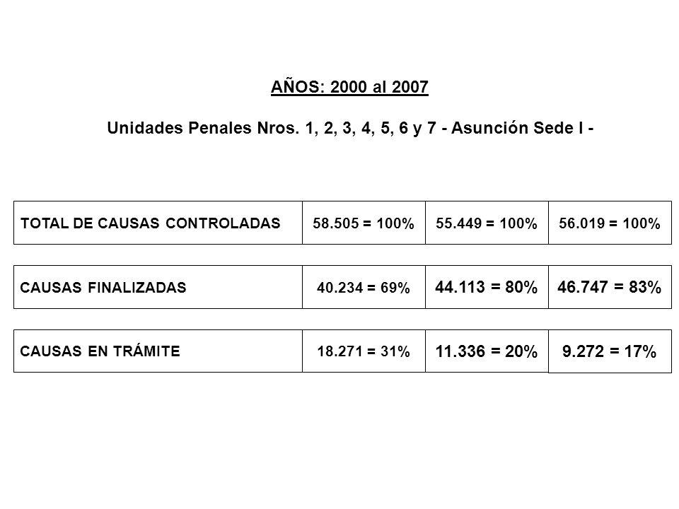 AÑOS: 2000 al 2007 Unidades Penales Nros. 1, 2, 3, 4, 5, 6 y 7 - Asunción Sede I - TOTAL DE CAUSAS CONTROLADAS58.505 = 100% CAUSAS FINALIZADAS CAUSAS