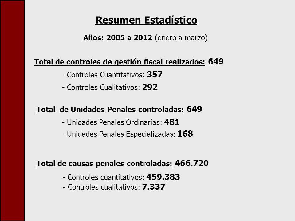 Resumen Estadístico Años: 2005 a 2012 (enero a marzo) Total de controles de gestión fiscal realizados: 649 - Controles Cuantitativos: 357 - Controles