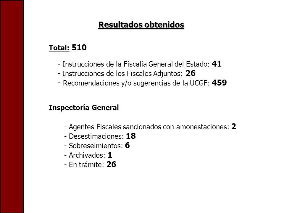 Resultados obtenidos Total: 510 - Instrucciones de la Fiscalía General del Estado: 41 - Instrucciones de los Fiscales Adjuntos: 26 - Recomendaciones y/o sugerencias de la UCGF: 459 - Agentes Fiscales sancionados con amonestaciones: 2 - Desestimaciones: 18 - Sobreseimientos: 6 - Archivados: 1 - En trámite: 26 Inspectoría General
