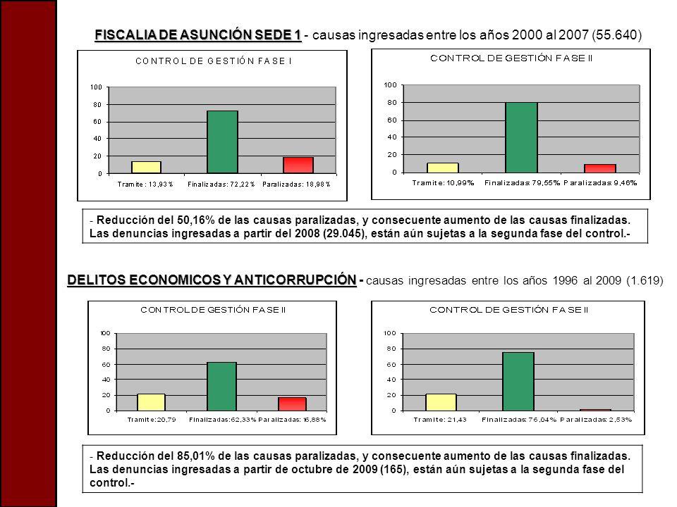FISCALIA DE ASUNCIÓN SEDE 1 FISCALIA DE ASUNCIÓN SEDE 1 - causas ingresadas entre los años 2000 al 2007 (55.640) - Reducción del 50,16% de las causas