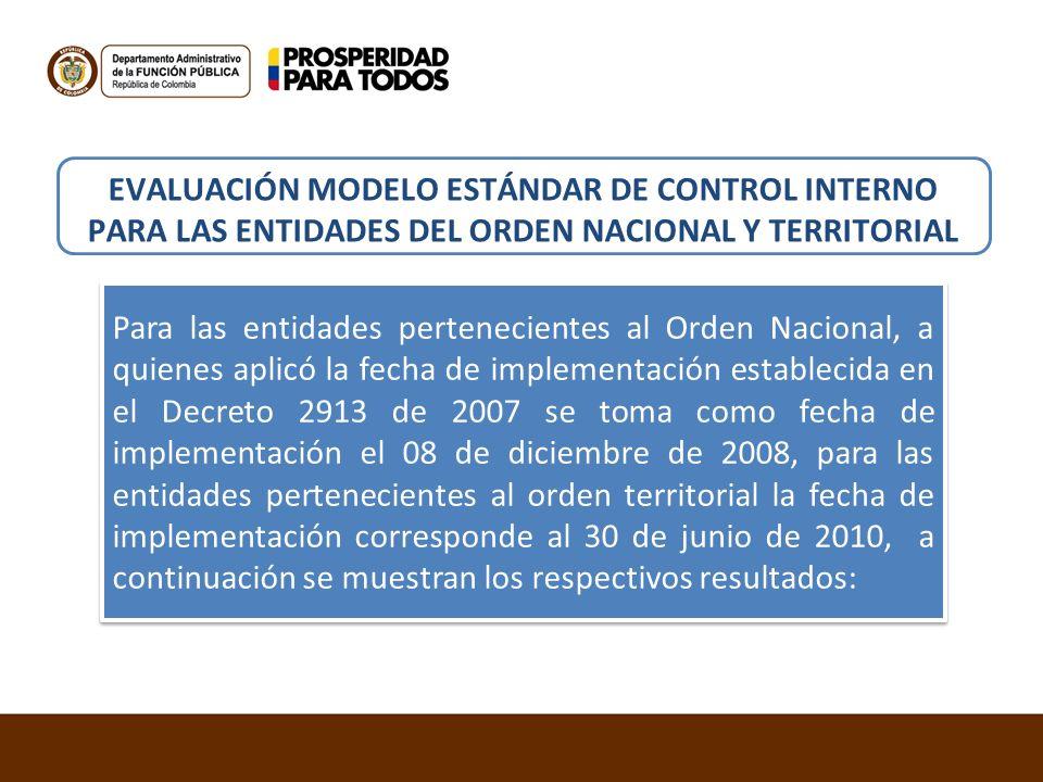 EVALUACIÓN MODELO ESTÁNDAR DE CONTROL INTERNO PARA LAS ENTIDADES DEL ORDEN NACIONAL Y TERRITORIAL Para las entidades pertenecientes al Orden Nacional,