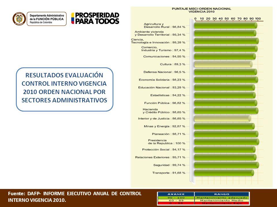 RESULTADOS EVALUACIÓN CONTROL INTERNO VIGENCIA 2010 ORDEN NACIONAL POR SECTORES ADMINISTRATIVOS Fuente: DAFP- INFORME EJECUTIVO ANUAL DE CONTROL INTER