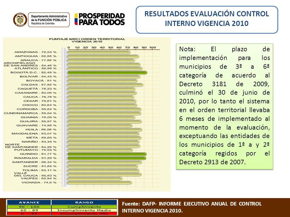 Nota: El plazo de implementación para los municipios de 3ª a 6ª categoría de acuerdo al Decreto 3181 de 2009, culminó el 30 de junio de 2010, por lo t