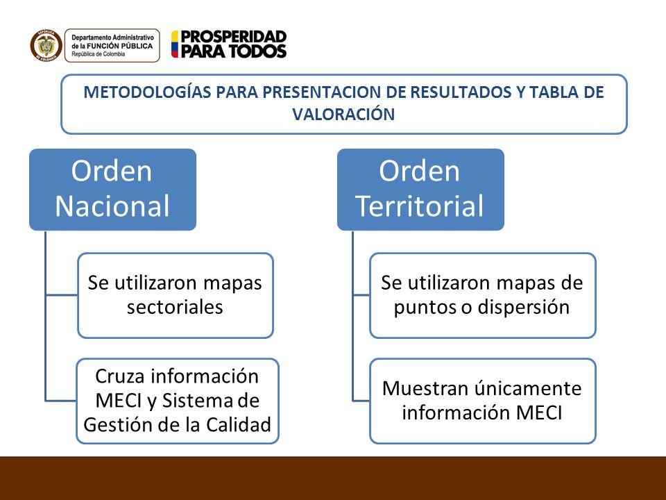 METODOLOGÍAS PARA PRESENTACION DE RESULTADOS Y TABLA DE VALORACIÓN Orden Nacional Se utilizaron mapas sectoriales Cruza información MECI y Sistema de