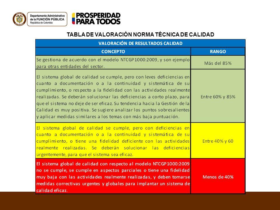 TABLA DE VALORACIÓN NORMA TÉCNICA DE CALIDAD