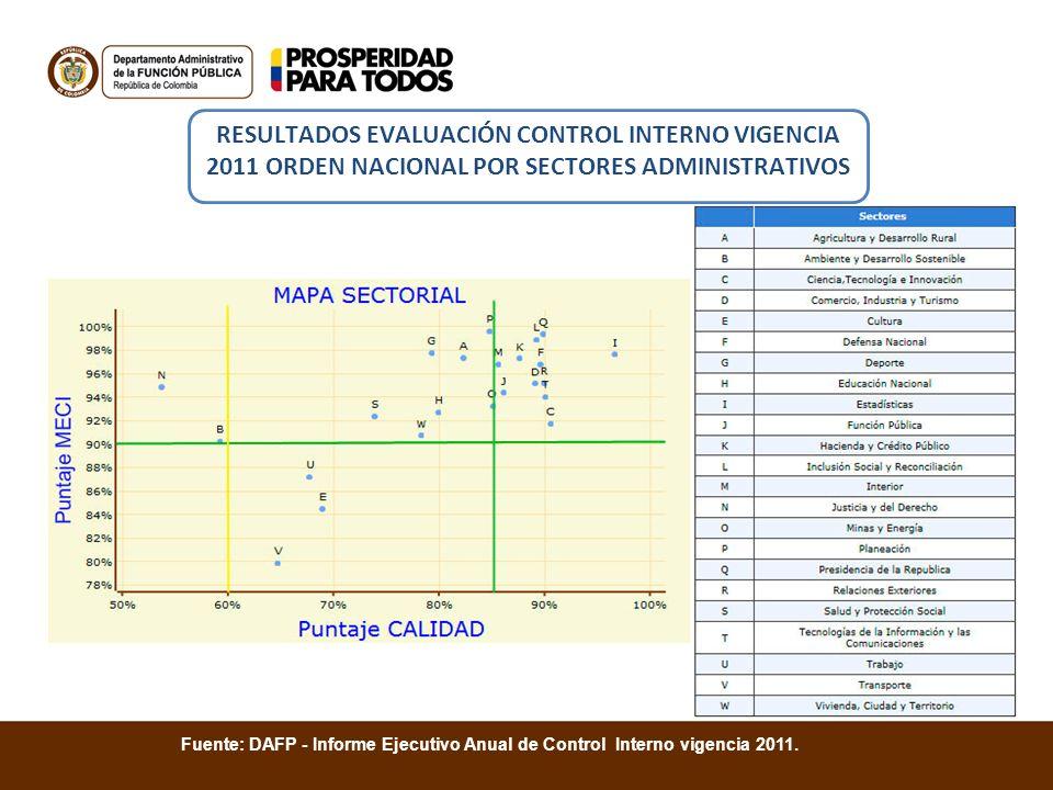 Fuente: DAFP - Informe Ejecutivo Anual de Control Interno vigencia 2011. RESULTADOS EVALUACIÓN CONTROL INTERNO VIGENCIA 2011 ORDEN NACIONAL POR SECTOR