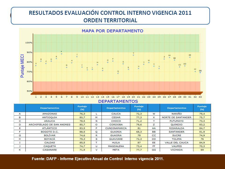 Fuente: DAFP - Informe Ejecutivo Anual de Control Interno vigencia 2011. RESULTADOS EVALUACIÓN CONTROL INTERNO VIGENCIA 2011 ORDEN TERRITORIAL