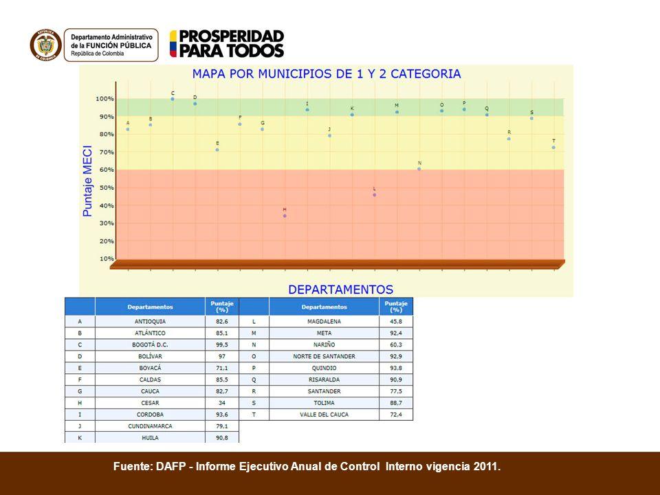 Fuente: DAFP - Informe Ejecutivo Anual de Control Interno vigencia 2011.