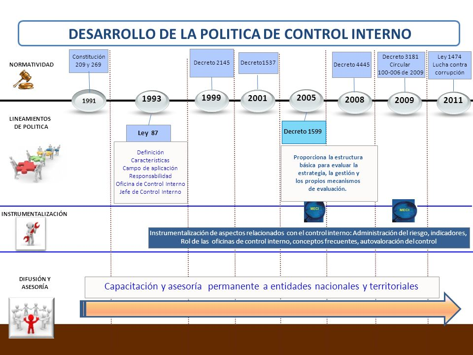 199920051993 INSTRUMENTALIZACIÓN NORMATIVIDAD LINEAMIENTOS DE POLITICA 20092011 Ley 87 Ley 1474 Lucha contra corrupción 1991 Constitución 209 y 269 20