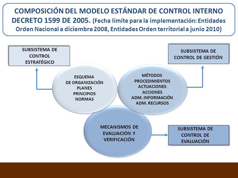 COMPOSICIÓN DEL MODELO ESTÁNDAR DE CONTROL INTERNO DECRETO 1599 DE 2005. (Fecha límite para la implementación: Entidades Orden Nacional a diciembre 20