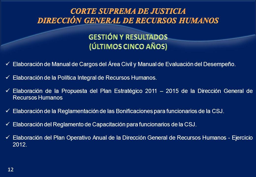 Elaboración de Manual de Cargos del Área Civil y Manual de Evaluación del Desempeño. Elaboración de la Política Integral de Recursos Humanos. Elaborac