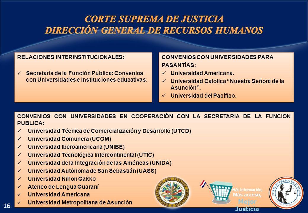 CONVENIOS CON UNIVERSIDADES EN COOPERACIÓN CON LA SECRETARIA DE LA FUNCION PUBLICA: Universidad Técnica de Comercialización y Desarrollo (UTCD) Univer