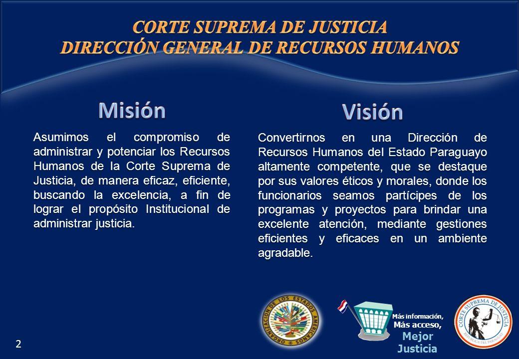 Asumimos el compromiso de administrar y potenciar los Recursos Humanos de la Corte Suprema de Justicia, de manera eficaz, eficiente, buscando la excel