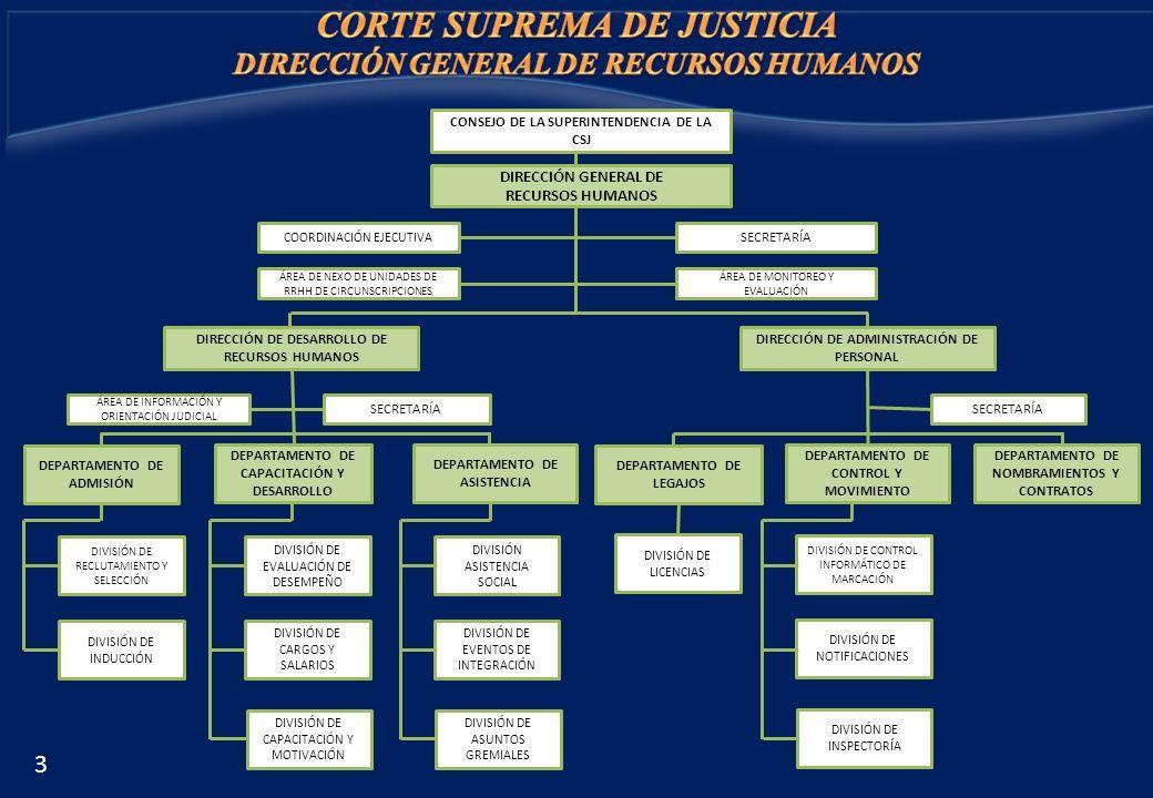 CONSEJO DE LA SUPERINTENDENCIA DE LA CSJ DIRECCIÓN GENERAL DE RECURSOS HUMANOS COORDINACIÓN EJECUTIVA ÁREA DE NEXO DE UNIDADES DE RRHH DE CIRCUNSCRIPC