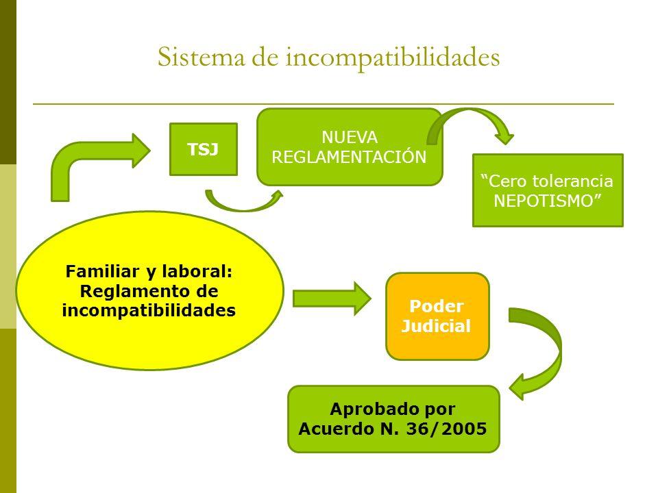 Sistema de incompatibilidades Familiar y laboral: Reglamento de incompatibilidades Poder Judicial Aprobado por Acuerdo N. 36/2005 NUEVA REGLAMENTACIÓN