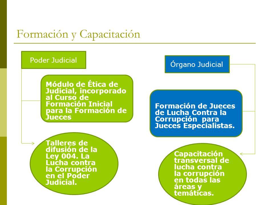 Formación y Capacitación Módulo de Ética de Judicial, incorporado al Curso de Formación Inicial para la Formación de Jueces Talleres de difusión de la