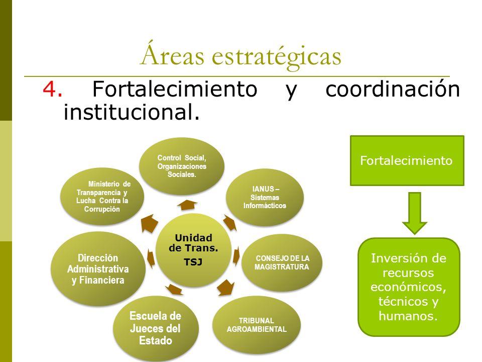 Áreas estratégicas 4. Fortalecimiento y coordinación institucional. Unidad de Trans. TSJ Control Social, Organizaciones Sociales. IANUS – Sistemas Inf