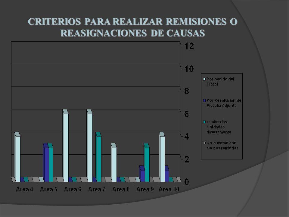 CRITERIOS PARA REALIZAR REMISIONES O REASIGNACIONES DE CAUSAS