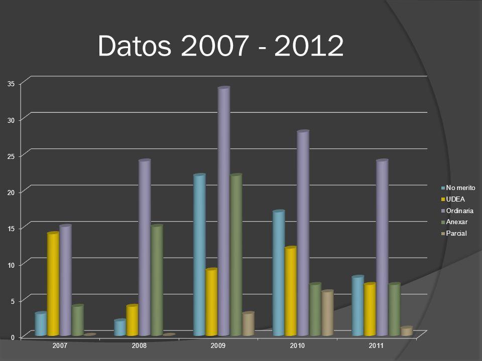 Datos 2007 - 2012