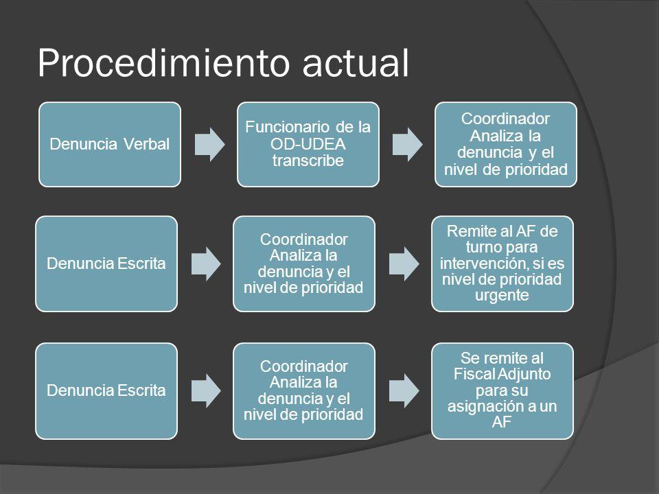 Fiscal Adjunto - Asignaciones