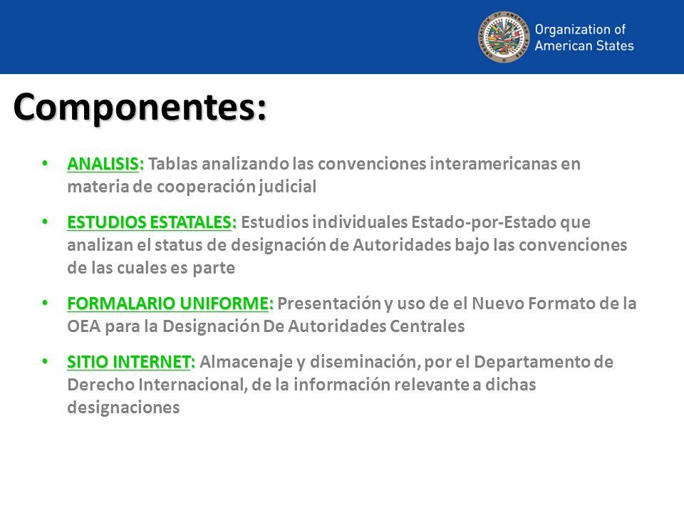 Componentes: ANALISIS: ANALISIS: Tablas analizando las convenciones interamericanas en materia de cooperación judicial ESTUDIOS ESTATALES: ESTUDIOS ES