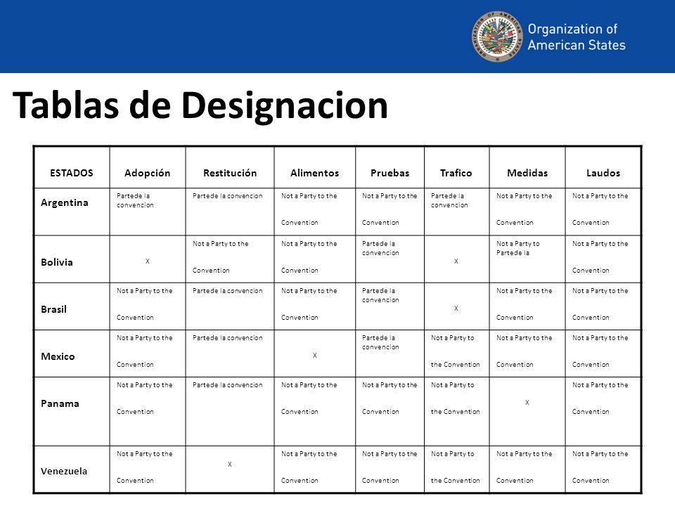 Tablas de Designacion ESTADOSAdopciónRestituciónAlimentosPruebasTraficoMedidasLaudos Argentina Partede la convencion Not a Party to the Convention Par