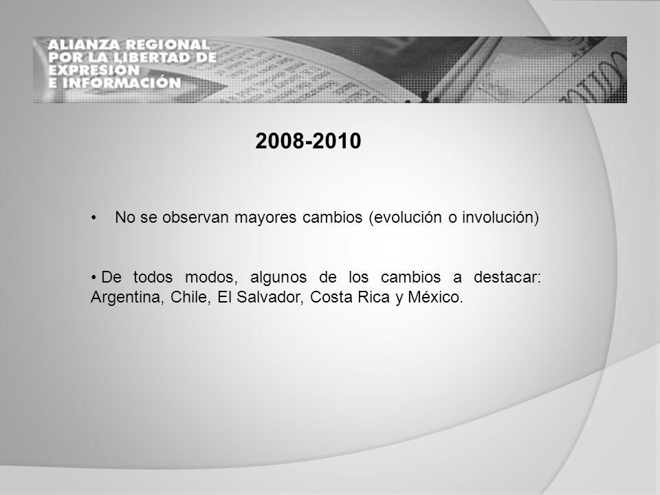 No se observan mayores cambios (evolución o involución) De todos modos, algunos de los cambios a destacar: Argentina, Chile, El Salvador, Costa Rica y México.