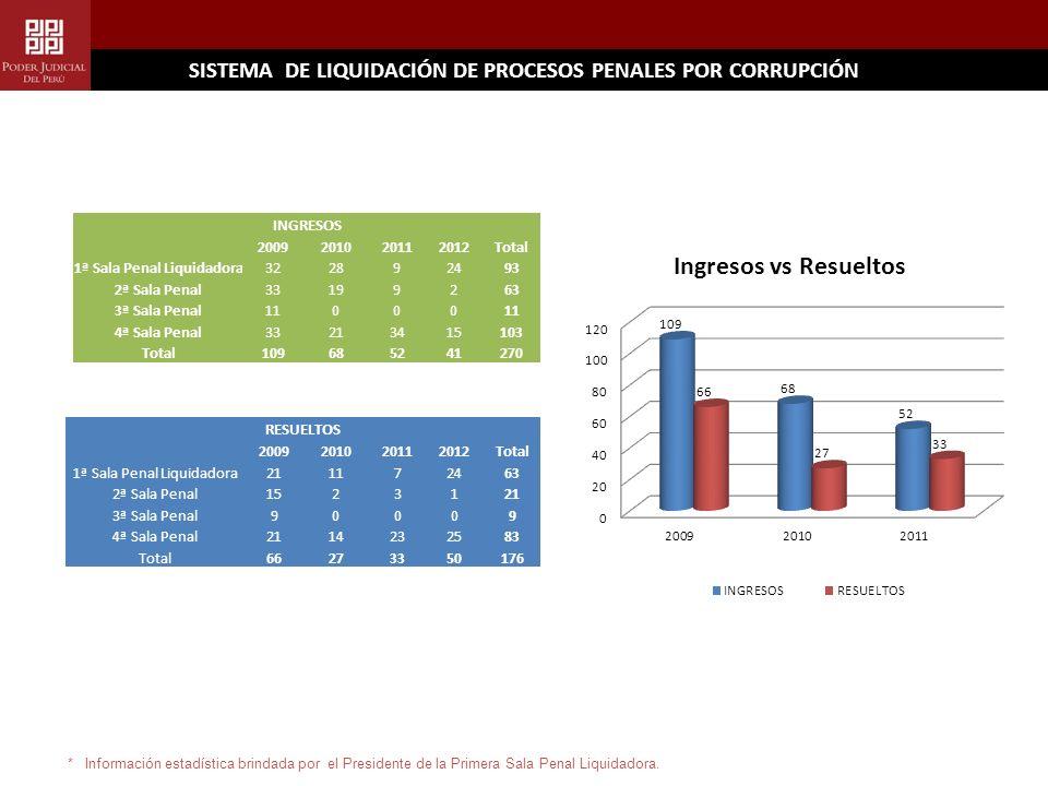 SISTEMA DE LIQUIDACIÓN DE PROCESOS PENALES POR CORRUPCIÓN * Información estadística brindada por el Presidente de la Primera Sala Penal Liquidadora.
