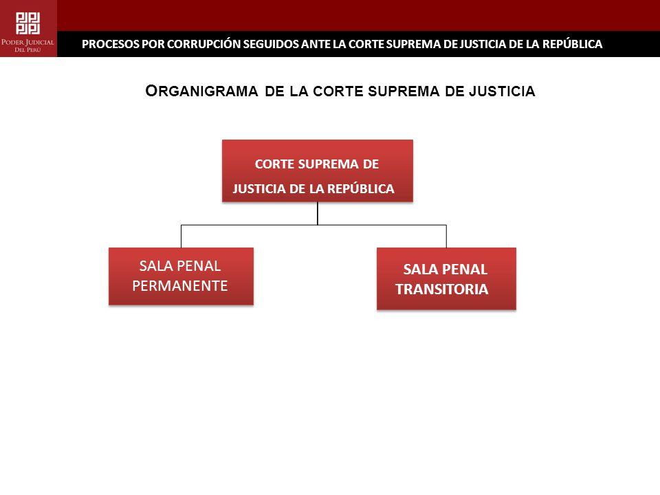 PROCESOS POR CORRUPCIÓN SEGUIDOS ANTE LA CORTE SUPREMA DE JUSTICIA DE LA REPÚBLICA SALA PENAL TRANSITORIA SALA PENAL TRANSITORIA SALA PENAL PERMANENTE SALA PENAL PERMANENTE CORTE SUPREMA DE JUSTICIA DE LA REPÚBLICA CORTE SUPREMA DE JUSTICIA DE LA REPÚBLICA O RGANIGRAMA DE LA CORTE SUPREMA DE JUSTICIA