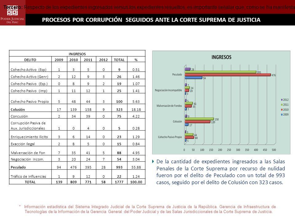PROCESOS POR CORRUPCIÓN SEGUIDOS ANTE LA CORTE SUPREMA DE JUSTICIA * Información estadística del Sistema Integrado Judicial de la Corte Suprema de Justicia de la República.