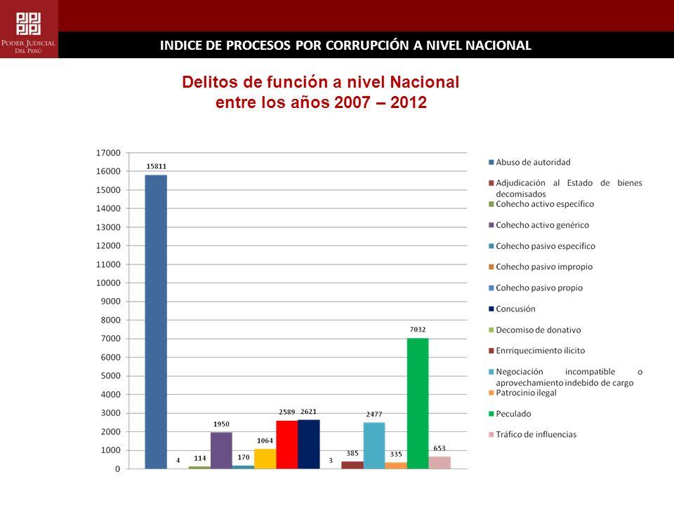 INDICE DE PROCESOS POR CORRUPCIÓN A NIVEL NACIONAL Delitos de función a nivel Nacional entre los años 2007 – 2012