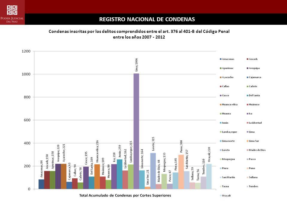 REGISTRO NACIONAL DE CONDENAS Condenas inscritas por los delitos comprendidos entre el art.