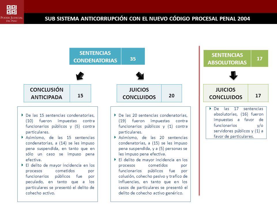 SUB SISTEMA ANTICORRUPCIÓN CON EL NUEVO CÓDIGO PROCESAL PENAL 2004 SENTENCIAS CONDENATORIAS 35 CONCLUSIÓN ANTICIPADA 15 JUICIOS CONCLUIDOS 20 SENTENCIAS ABSOLUTORIAS 17 JUICIOS CONCLUIDOS 17 De las 15 sentencias condenatorias, (10) fueron impuestas contra funcionarios públicos y (5) contra particulares.