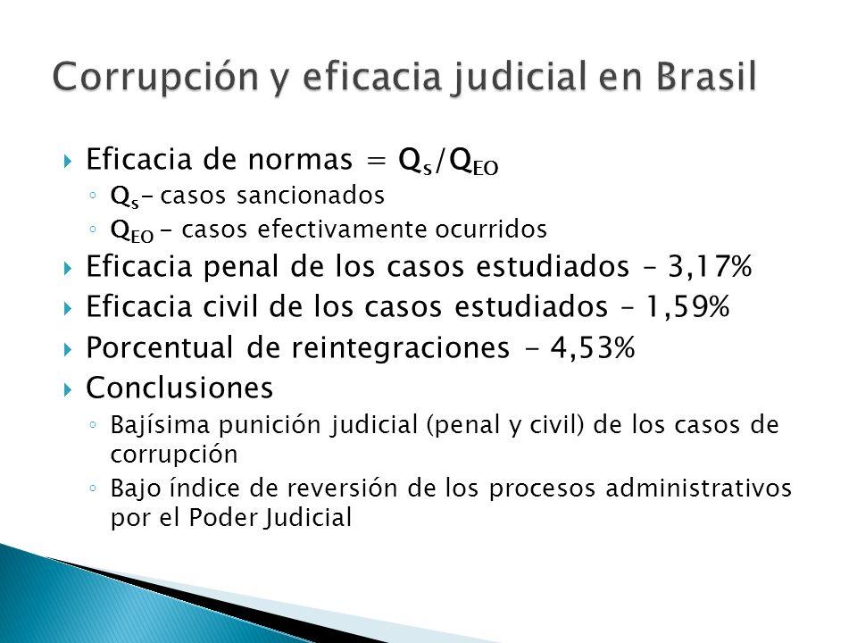 Eficacia de normas = Q s /Q EO Q s - casos sancionados Q EO - casos efectivamente ocurridos Eficacia penal de los casos estudiados – 3,17% Eficacia civil de los casos estudiados – 1,59% Porcentual de reintegraciones - 4,53% Conclusiones Bajísima punición judicial (penal y civil) de los casos de corrupción Bajo índice de reversión de los procesos administrativos por el Poder Judicial