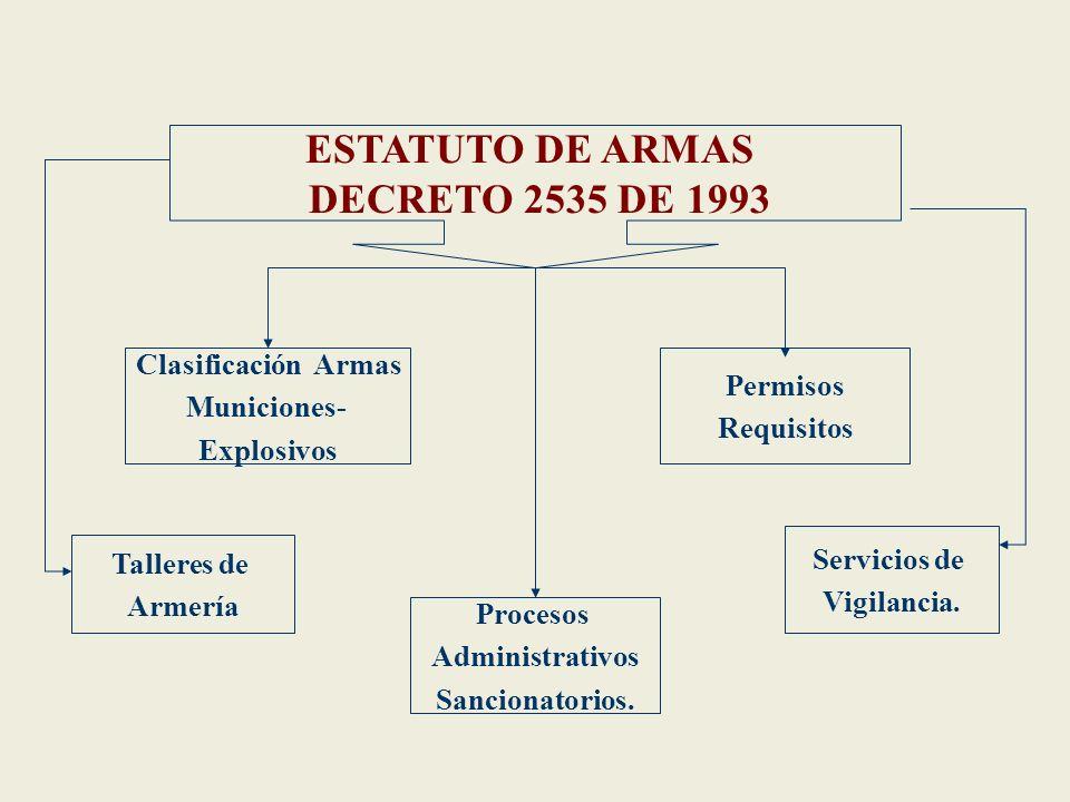Clasificación Armas Municiones- Explosivos Permisos Requisitos Talleres de Armería Procesos Administrativos Sancionatorios. Servicios de Vigilancia. E