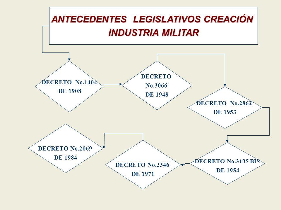 Clasificación Armas Municiones- Explosivos Permisos Requisitos Talleres de Armería Procesos Administrativos Sancionatorios.