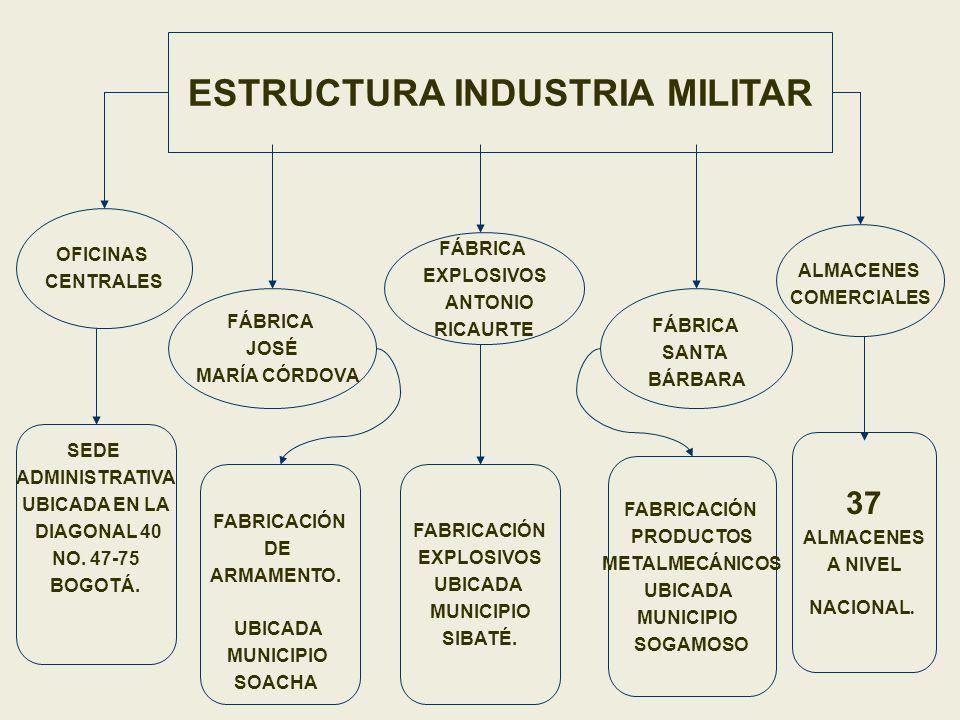 ESTRUCTURA INDUSTRIA MILITAR OFICINAS CENTRALES FÁBRICA JOSÉ MARÍA CÓRDOVA FÁBRICA EXPLOSIVOS ANTONIO RICAURTE FÁBRICA SANTA BÁRBARA ALMACENES COMERCI