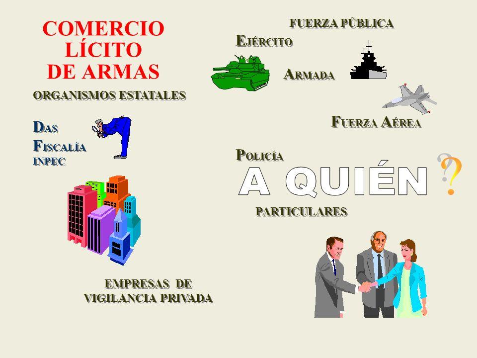 COMERCIALIZACIÓN DE ARMAS * * * * * * * * * * * * * * * * * * * * * * * * * * * La I NDUSTRIA M ILITAR cuenta con 37 Almacenes Comerciales ubicados en los Comandos Militares de las principales ciudades del País.