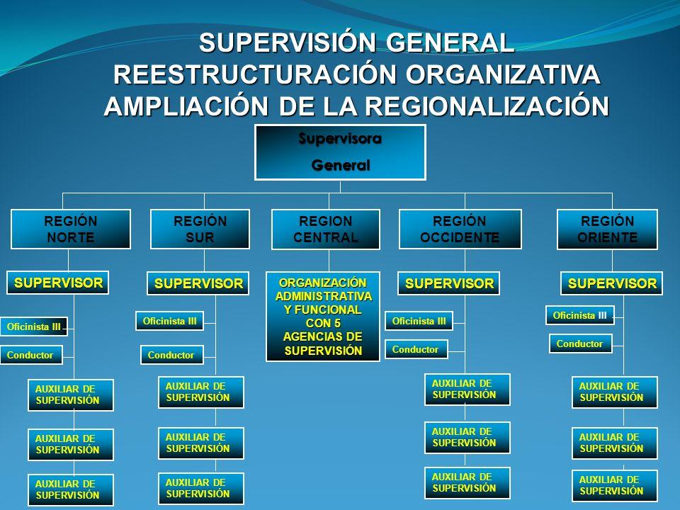 SUPERVISOR GENERAL Fiscal Distrital SUPERVISOR JEFE DE REGIÓN Y/O AGENCIA Agente Fiscal AUXILIAR DE SUPERVISIÓN Auxiliar Fiscal II ASISTENTE DE SUPERV