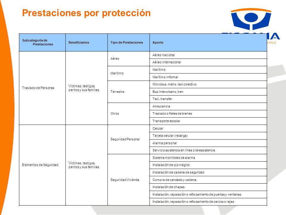Prestaciones por protección Subcategoría de Prestaciones BeneficiariosTipo de PrestacionesAporte Traslado de Personas Víctimas, testigos, peritos y su