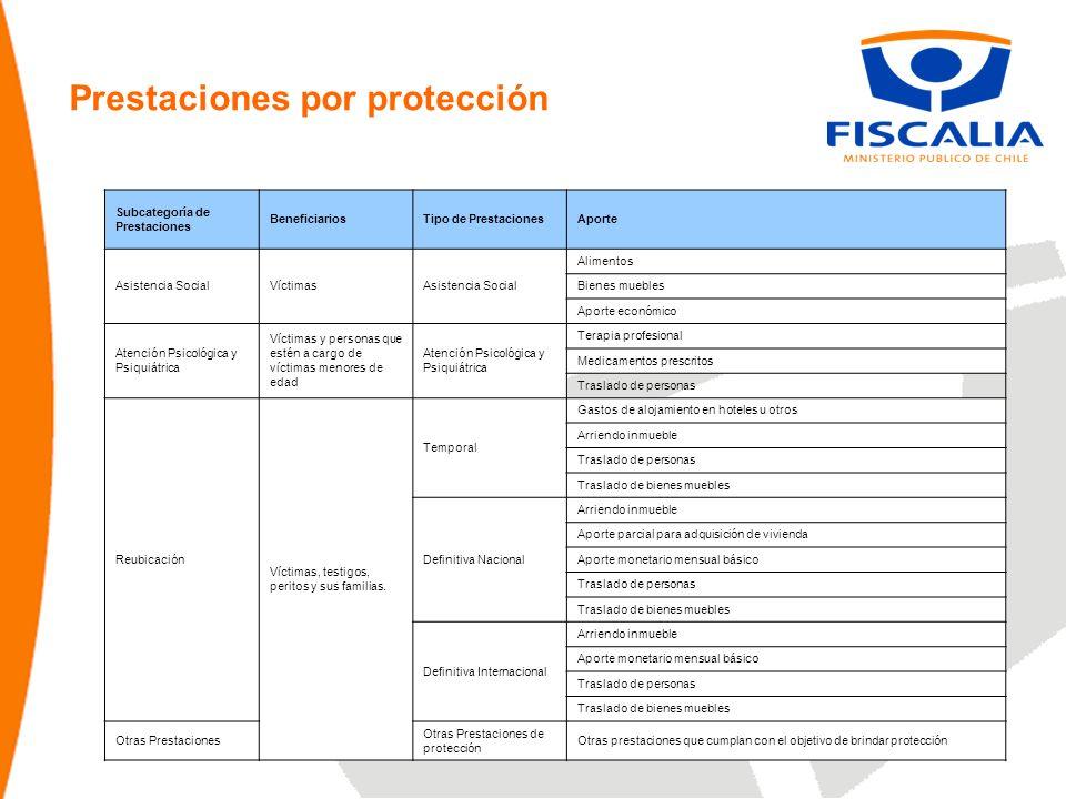 Prestaciones por protección Subcategoría de Prestaciones BeneficiariosTipo de PrestacionesAporte Asistencia Social Alimentos VíctimasBienes muebles Ap