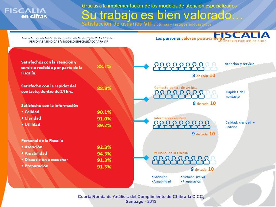 en cifras Su trabajo es bien valorado… Satisfechos con la atención y servicio recibido por parte de la Fiscalía. 88.1% 88.8% 90.1% 91.0% 92.3% 94.3% 9