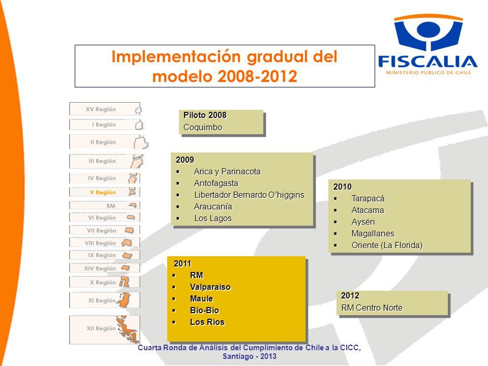 Implementación gradual del modelo 2008-2012 Piloto 2008 Coquimbo Coquimbo 2009 Arica y Parinacota Arica y Parinacota Antofagasta Antofagasta Libertado