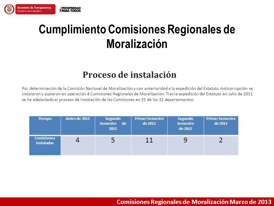 Comisiones Regionales de Moralización Marzo de 2013 Cumplimiento Comisiones Regionales de Moralización TiempoAntes de 2011Segundo Semestre de 2011 Pri
