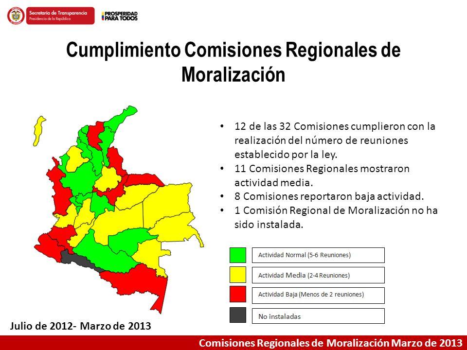 Comisiones Regionales de Moralización Marzo de 2013 Cumplimiento Comisiones Regionales de Moralización Julio de 2012- Marzo de 2013 12 de las 32 Comis