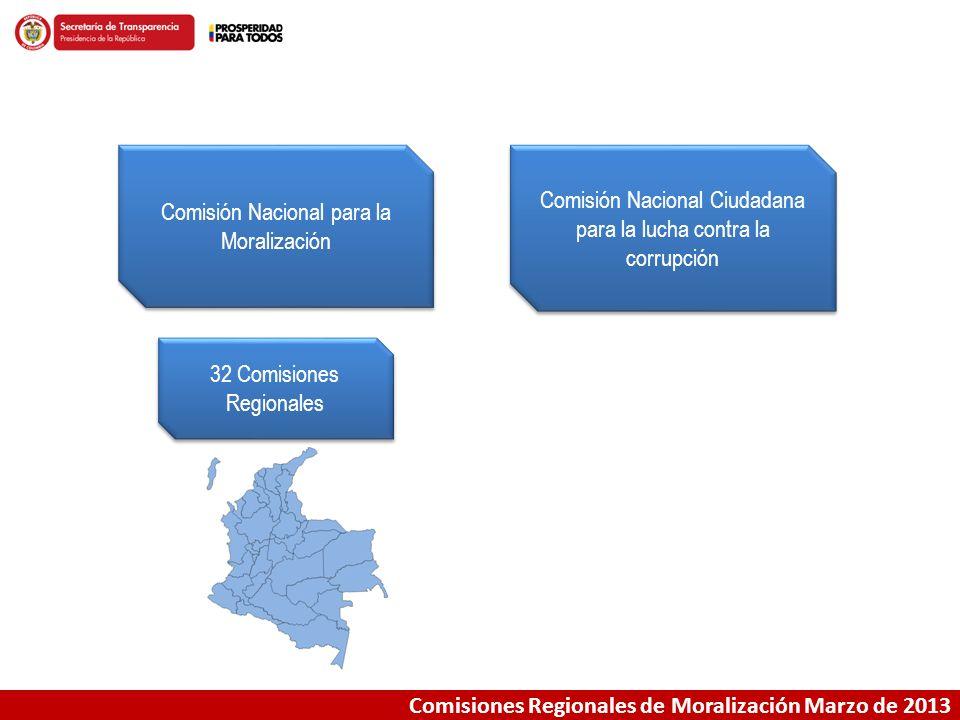 Comisiones Regionales de Moralización Marzo de 2013 Comisión Nacional para la Moralización Comisión Nacional Ciudadana para la lucha contra la corrupc