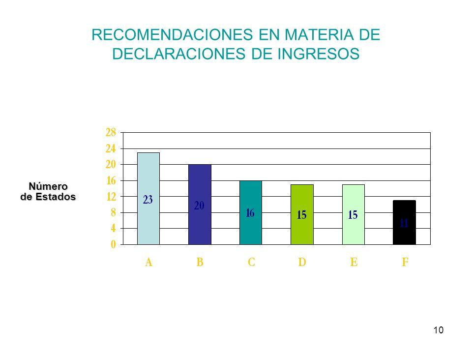 10 RECOMENDACIONES EN MATERIA DE DECLARACIONES DE INGRESOS Número de Estados