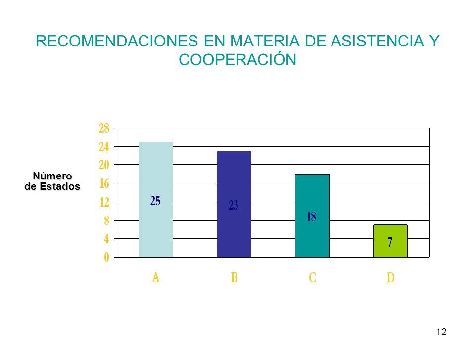 12 RECOMENDACIONES EN MATERIA DE ASISTENCIA Y COOPERACIÓN Número de Estados
