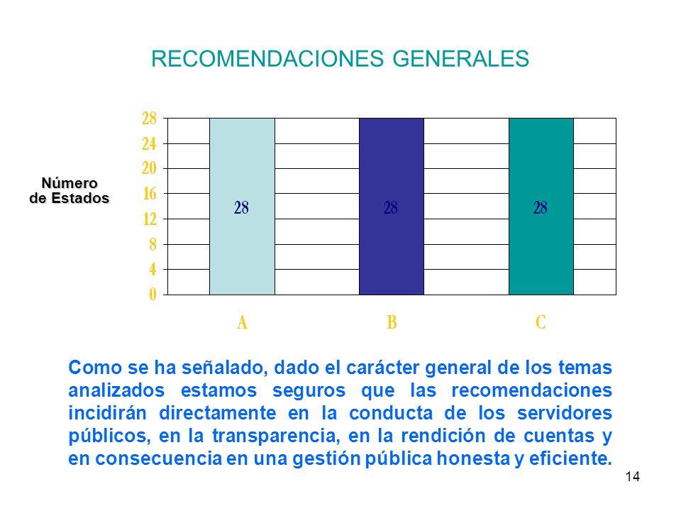 14 RECOMENDACIONES GENERALES Número de Estados Como se ha señalado, dado el carácter general de los temas analizados estamos seguros que las recomendaciones incidirán directamente en la conducta de los servidores públicos, en la transparencia, en la rendición de cuentas y en consecuencia en una gestión pública honesta y eficiente.